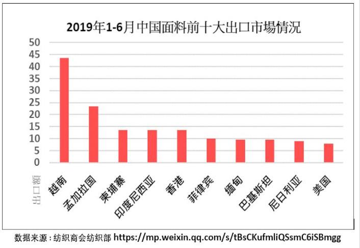 China export chart 1h2019